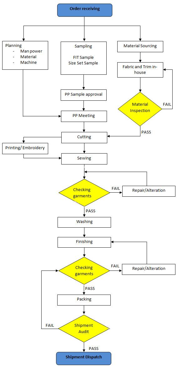 garment-process-flow-chart